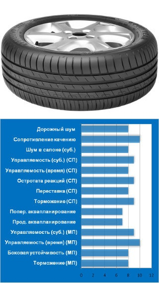 3.Goodyear EfficientGrip Performance тест