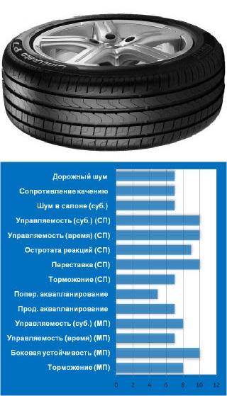 7.Pirelli Cinturato P7 Blue тест