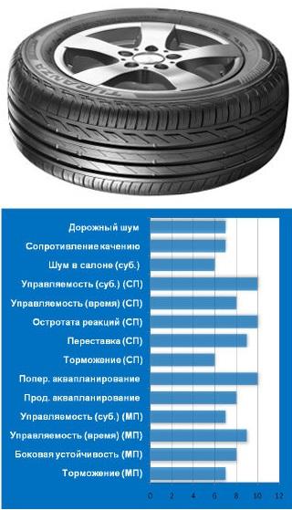 8.Bridgestone Turanza T001 тест