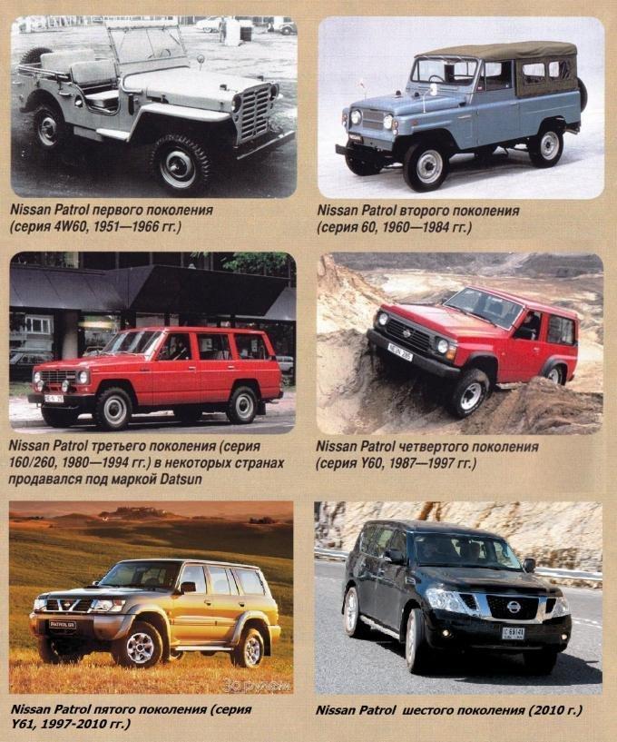 История Nissan Patrol
